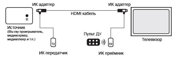 Вторая схема подключения: