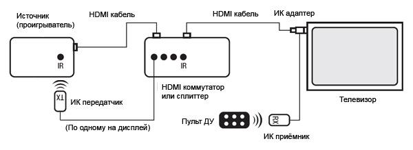 Видеообзор ИК адаптера Onetech